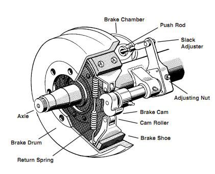 Parts Of The Air Brake System High Road Online Cdl Training