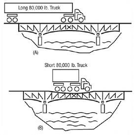 bridge law formula and regulations for trucks