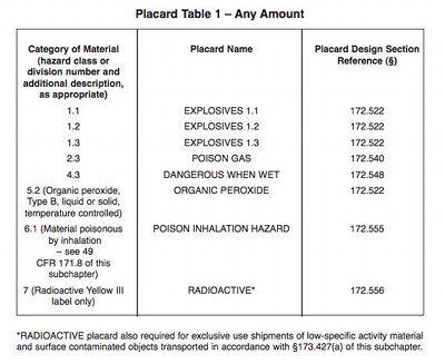 Hazmat placard table 1